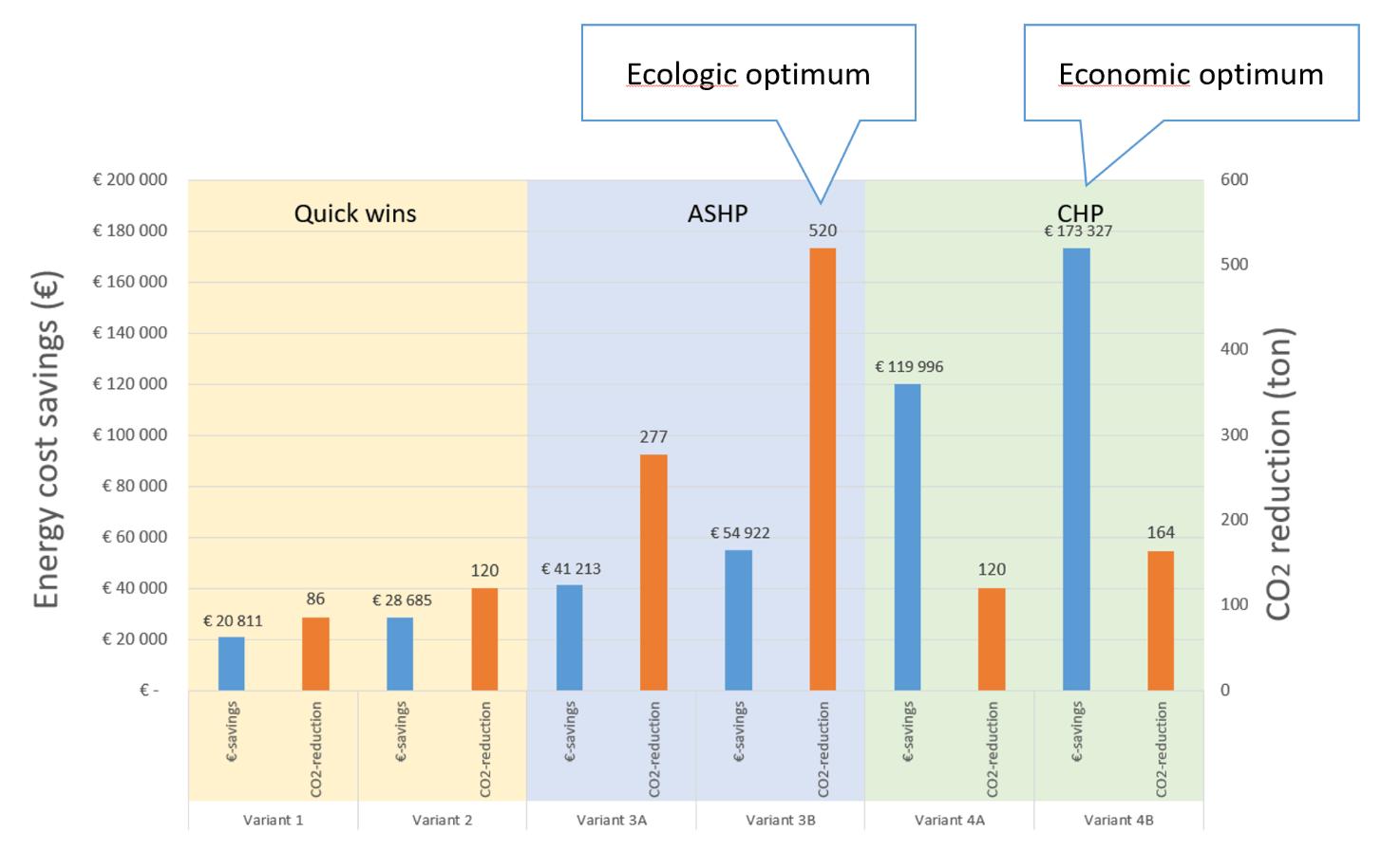 Hysopt Economic and carbon based metrics