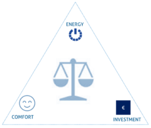 Hysopt Energy Comfort Investment