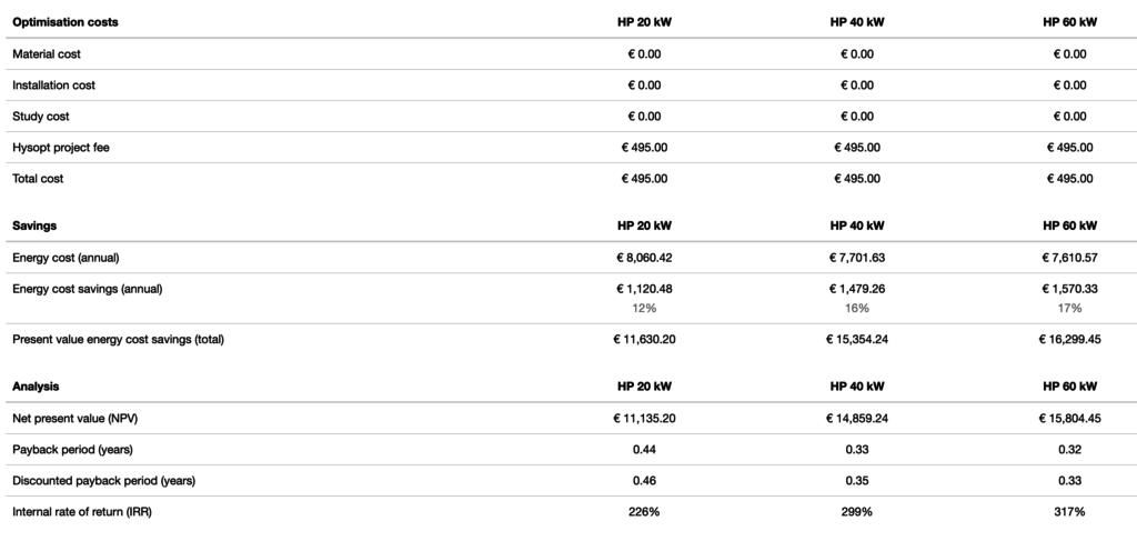 Hysopt Pareto: Investment Overview