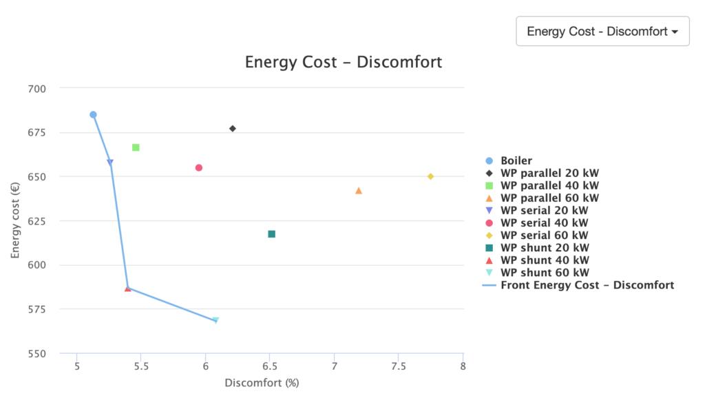 Hysopt Pareto: Energy Cost - Discomfort