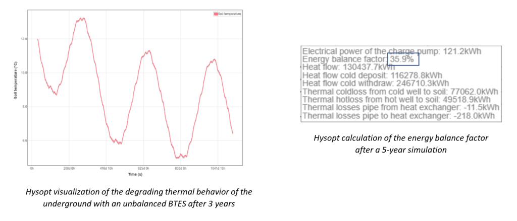 Hysopt visualization degrading thermal behavoir