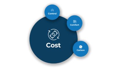 Hysopt Cost